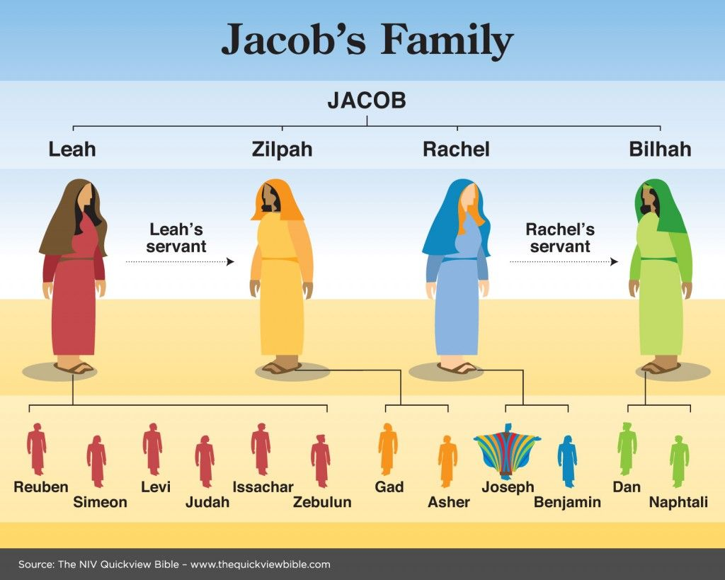 Jacob family tree